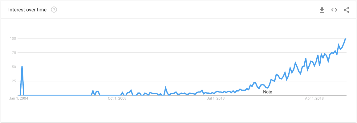"Google Trends on ""Infrastructure as Code"""